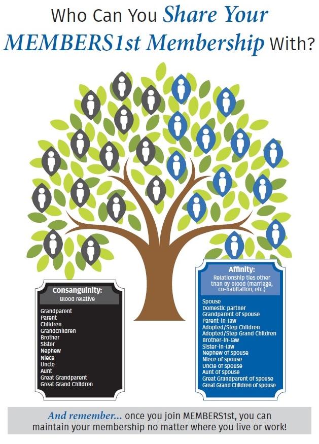 Membership Tree
