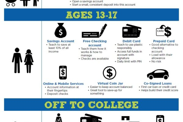 Use this guide to determine what financial services your child is ready to use.